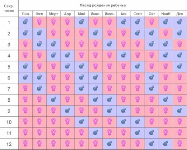 Рассчитать дату родов и пол ребенка онлайн (калькулятор): календарь по неделям и дате зачатия